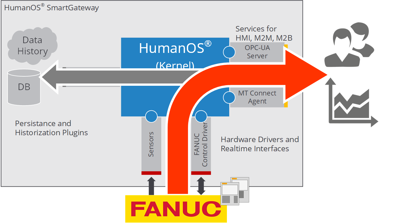 HumanOS SmartGateway for FANUC CNC Machines